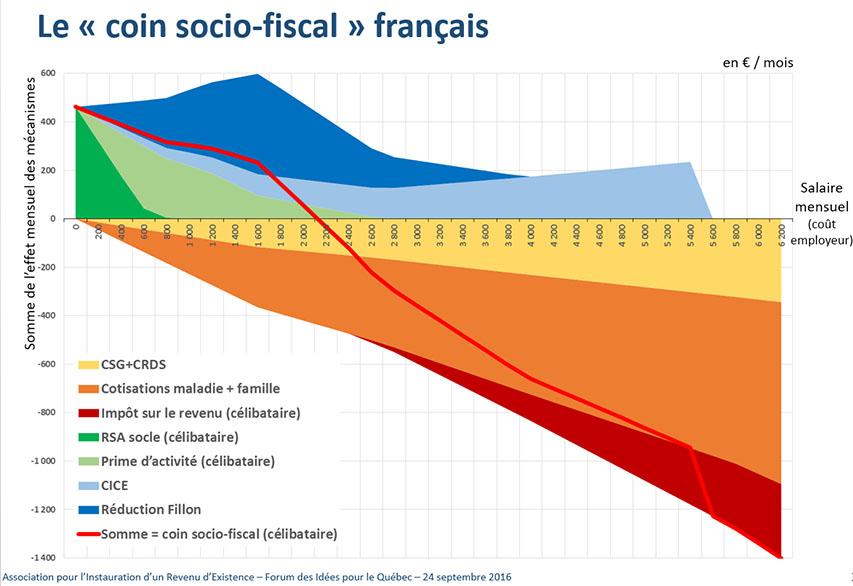 coin_socio-fiscal_francais